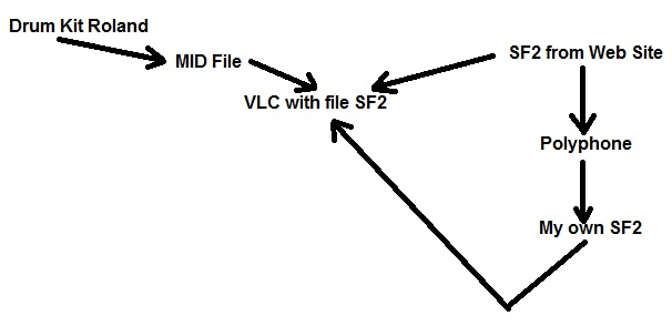 SF2 relation with MID file from Drum Roland (1/1